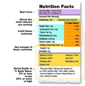 Nutrition labels can be a bit confusing for many of us, Encompass HealthCare & Wound Medicine, West Bloomfield, Michigan.
